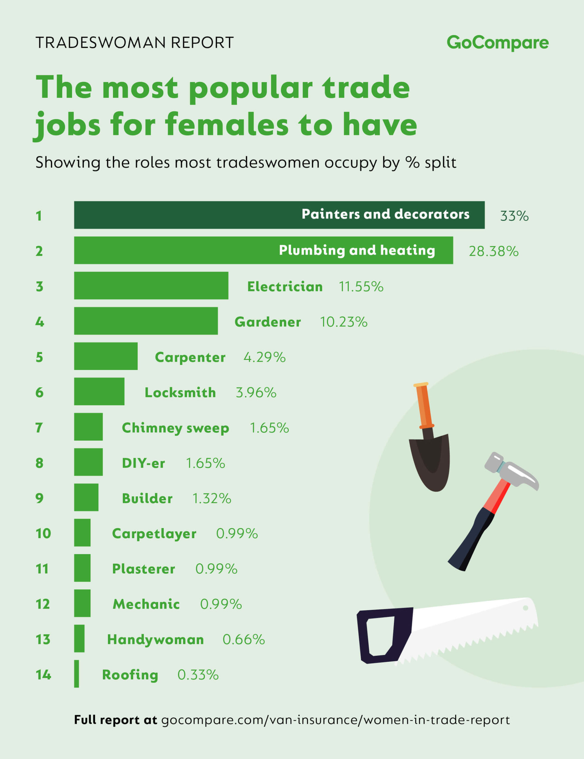 A 366% increase in tradeswomen in the UK