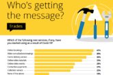 New study reveals instant messaging services are key for tradespeople to thrive post Covid-19