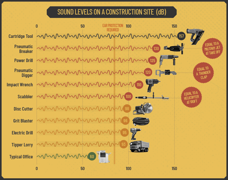 Are your tools damaging your hearing?