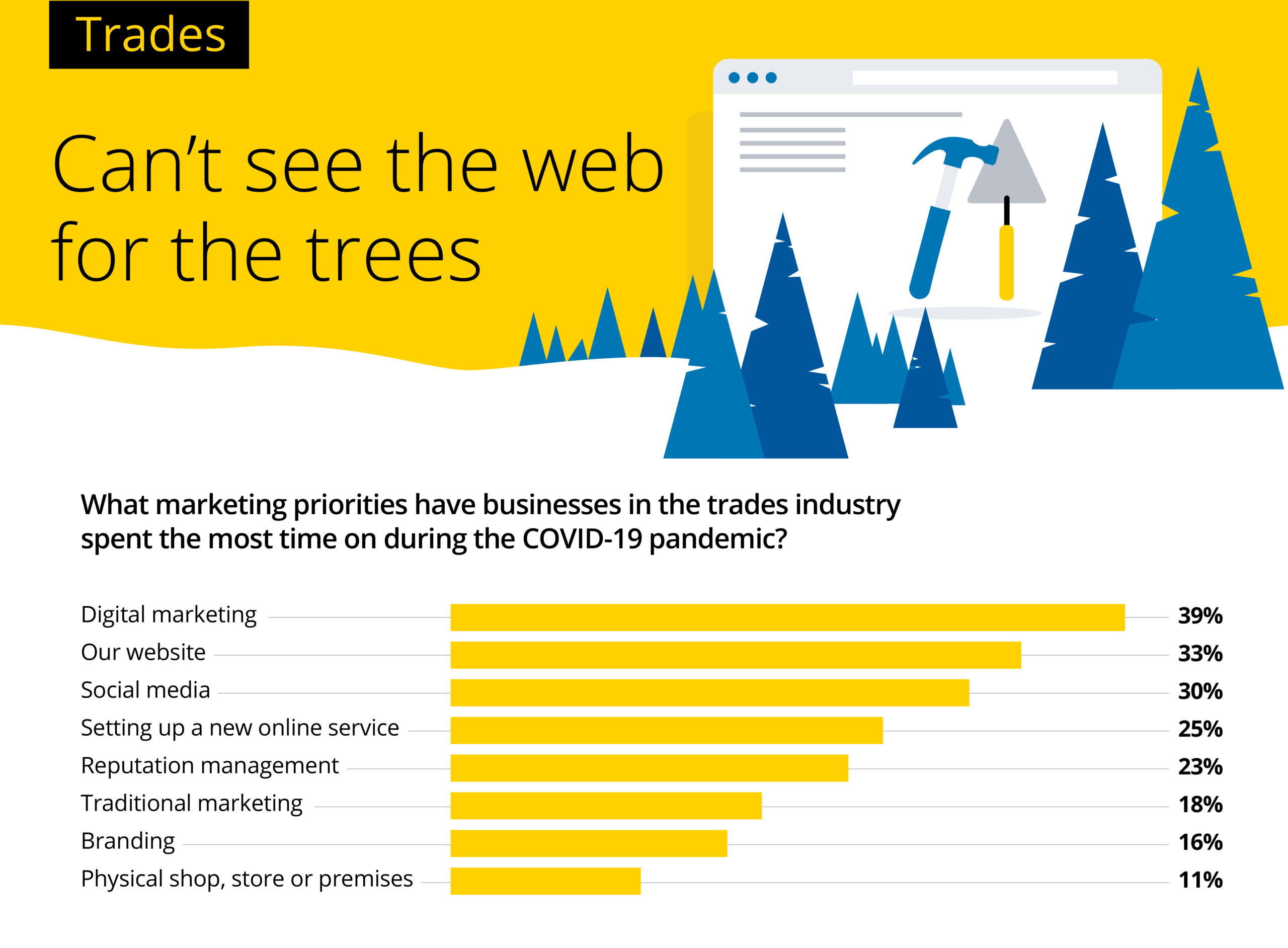 SMEs could be losing up to 54% of online revenue by not updating their website