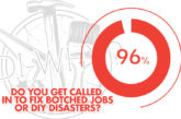 96% of questioned tradespeople say they have been called in to fix botched jobs or DIY disasters